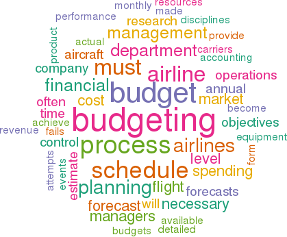 Budgeting Process  Complete Guide SlideShare Diagram of a Master Budget