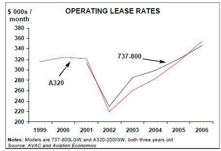 Aviation Strategy - Implications of aircraft lease escalation